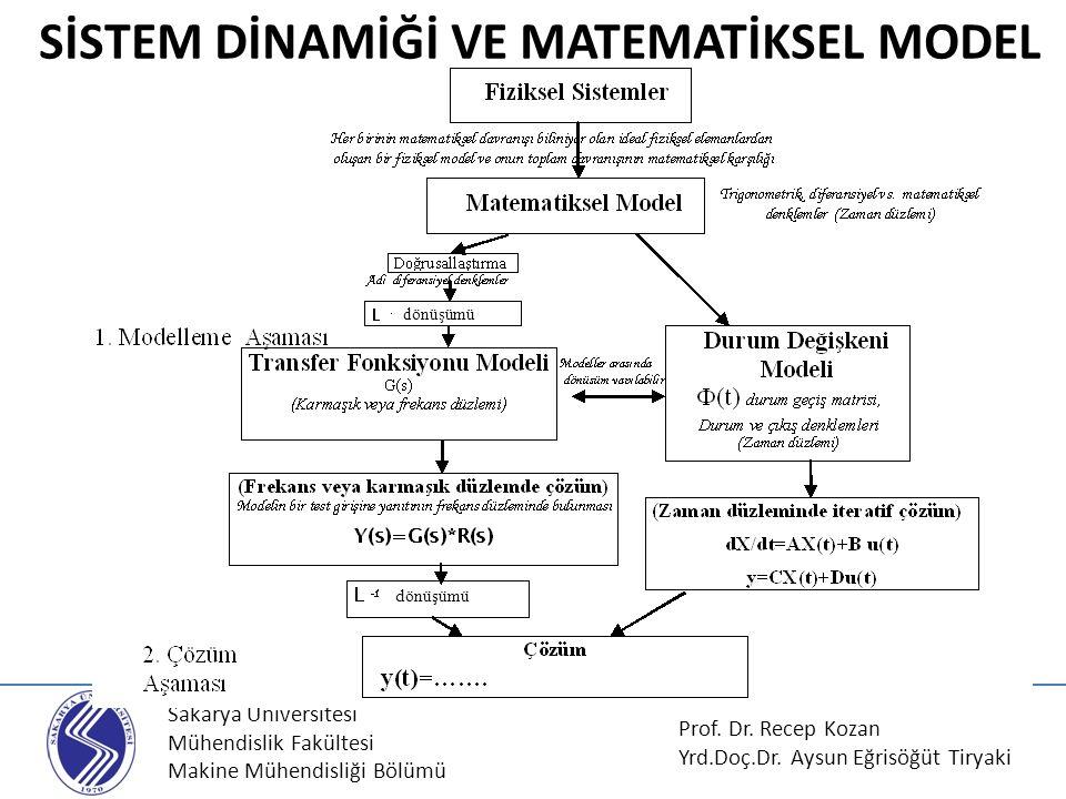 Sakarya Üniversitesi Mühendislik Fakültesi Makine Mühendisliği Bölümü Bozucu Girişten Doğan Transfer Fonksiyonu Referans değer bir kontrol sisteminin giriş değeridir; ancak tek giriş değeri değildir.