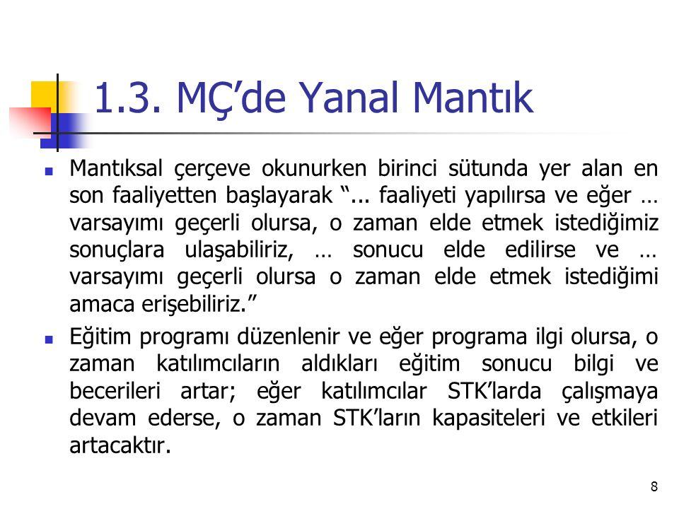Müdahale Mantığı Objekti f Şekilde Doğrulanabili r Başarı Göstergeleri Doğrulama Kaynakları ve Araçları Varsayımlar Genel Hedefler STK'ların katılımcı demokrasinin gelişmesinde daha etkin bir rol oynamalarına katkıda bulunmak Proje Amacı (Özel hedef) İstanbul ve çevre illerdeki STK'ların örgüt içi işleyiş, diğer sektörler ve kurumlarla olan ilişkileri ve belirledikleri amaçlarını gerçekleştirmek konularına kapasitelerini artırarak daha etkin çalışabilmelerini sağlamak.