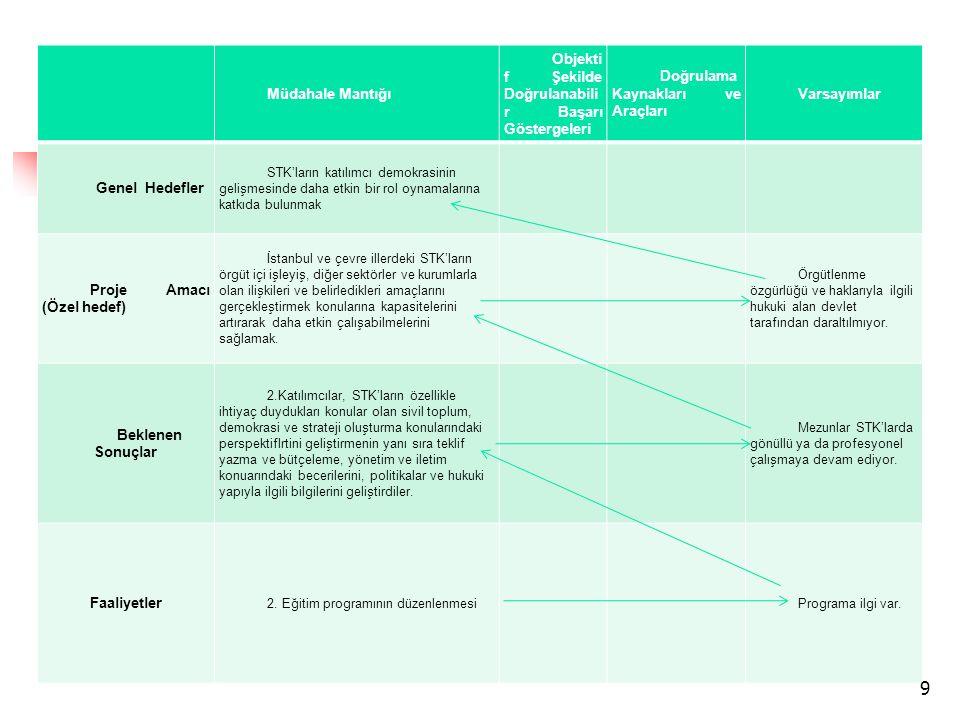 Müdahale Mantığı Objekti f Şekilde Doğrulanabili r Başarı Göstergeleri Doğrulama Kaynakları ve Araçları Varsayımlar Genel Hedefler STK'ların katılımcı