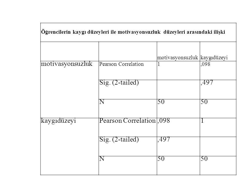 Öğrencilerin kaygı düzeyleri ile motivasyonsuzluk düzeyleri arasındaki ilişki motivasyonsuzlukkaygıdüzeyi motivasyonsuzluk Pearson Correlation1,098 Si