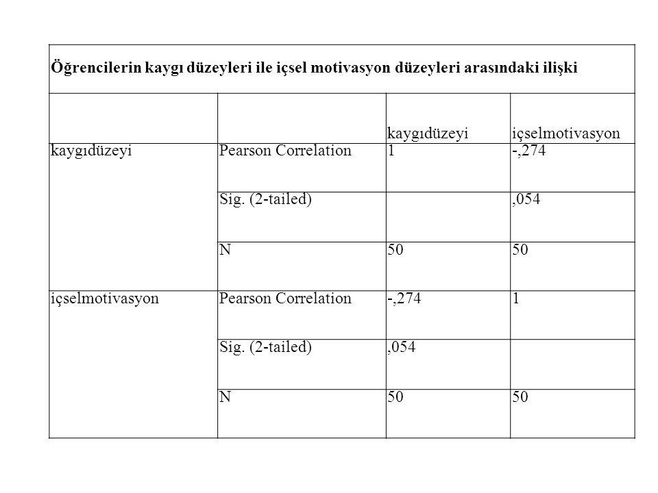 Öğrencilerin kaygı düzeyleri ile içsel motivasyon düzeyleri arasındaki ilişki kaygıdüzeyiiçselmotivasyon kaygıdüzeyiPearson Correlation1-,274 Sig. (2-