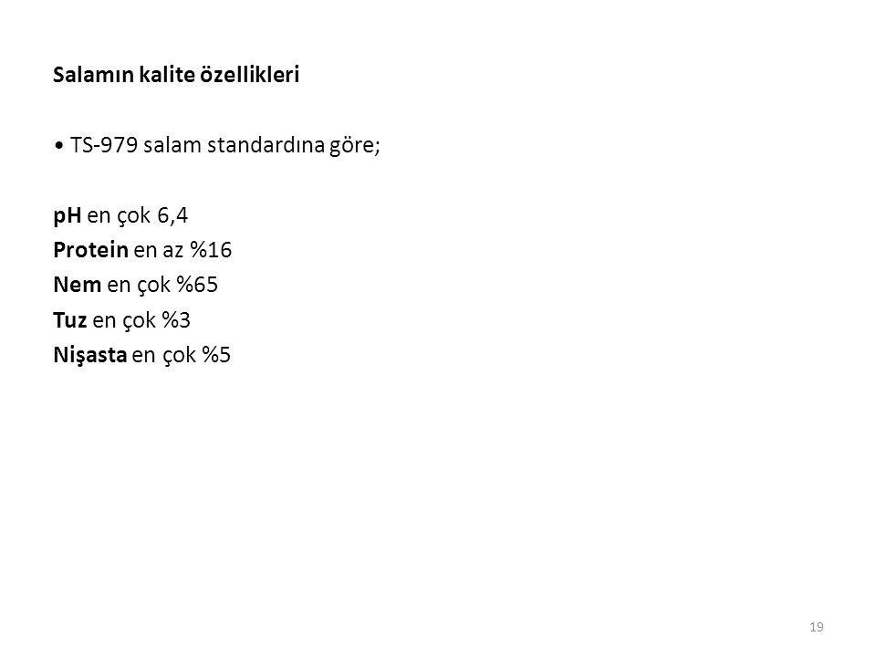 Salamın kalite özellikleri TS-979 salam standardına göre; pH en çok 6,4 Protein en az %16 Nem en çok %65 Tuz en çok %3 Nişasta en çok %5 19
