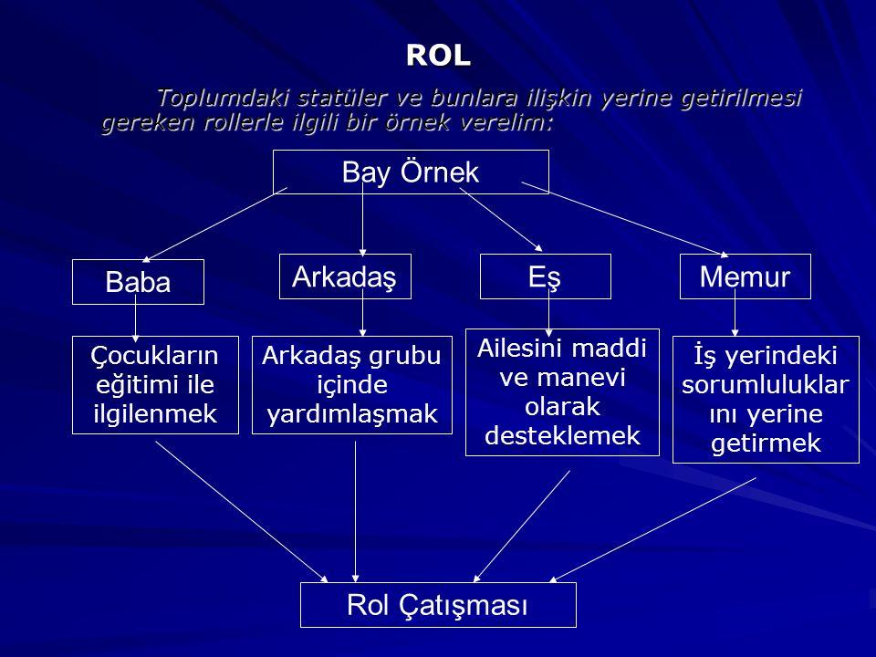 Toplumdaki statüler ve bunlara ilişkin yerine getirilmesi gereken rollerle ilgili bir örnek verelim: ROL Bay Örnek Baba ArkadaşEşMemur Rol Çatışması Ç