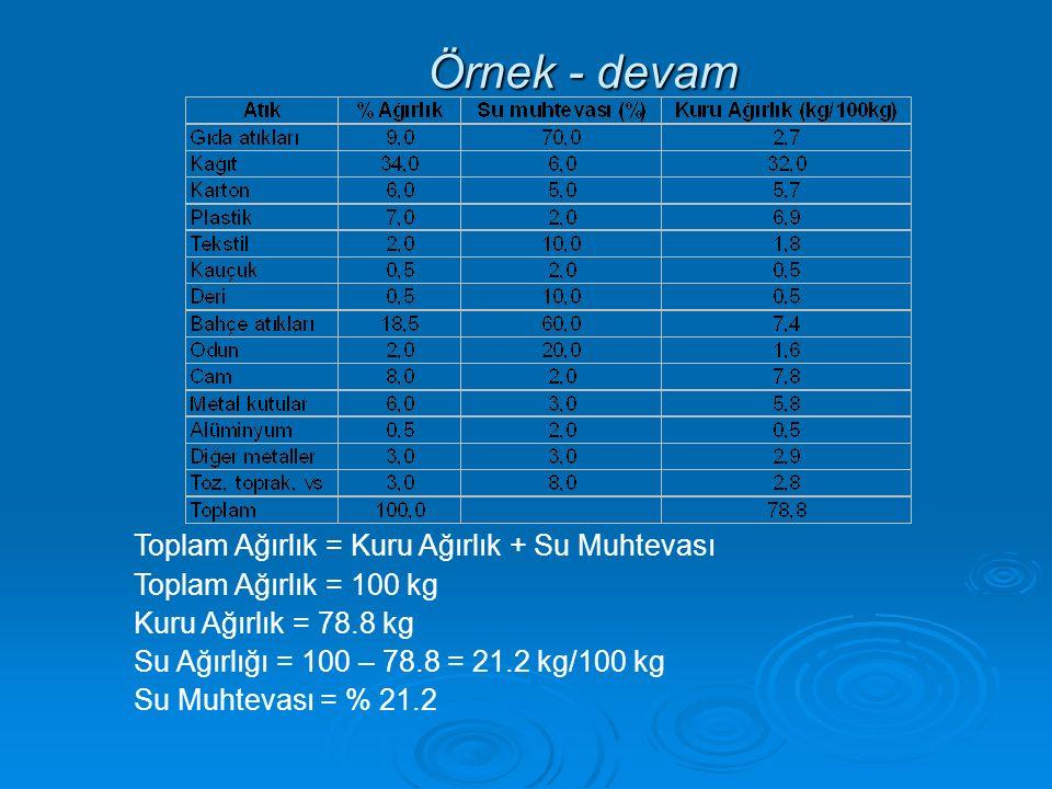 Örnek - devam Toplam Ağırlık = Kuru Ağırlık + Su Muhtevası Toplam Ağırlık = 100 kg Kuru Ağırlık = 78.8 kg Su Ağırlığı = 100 – 78.8 = 21.2 kg/100 kg Su Muhtevası = % 21.2