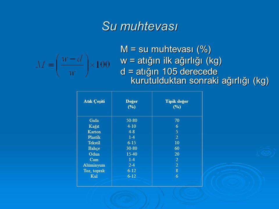 Su muhtevası M = su muhtevası (%) w = atığın ilk ağırlığı (kg) d = atığın 105 derecede kurutulduktan sonraki ağırlığı (kg) Atık Çeşiti Değer (%) Tipik değer (%) Gıda Kağıt Karton Plastik Tekstil Bahçe Odun Cam Alüminyum Toz, toprak Kul 50-80 4-10 4-8 1-4 6-15 30-80 15-40 1-4 2-4 6-12 70 6 5 2 10 60 20 2 8 6