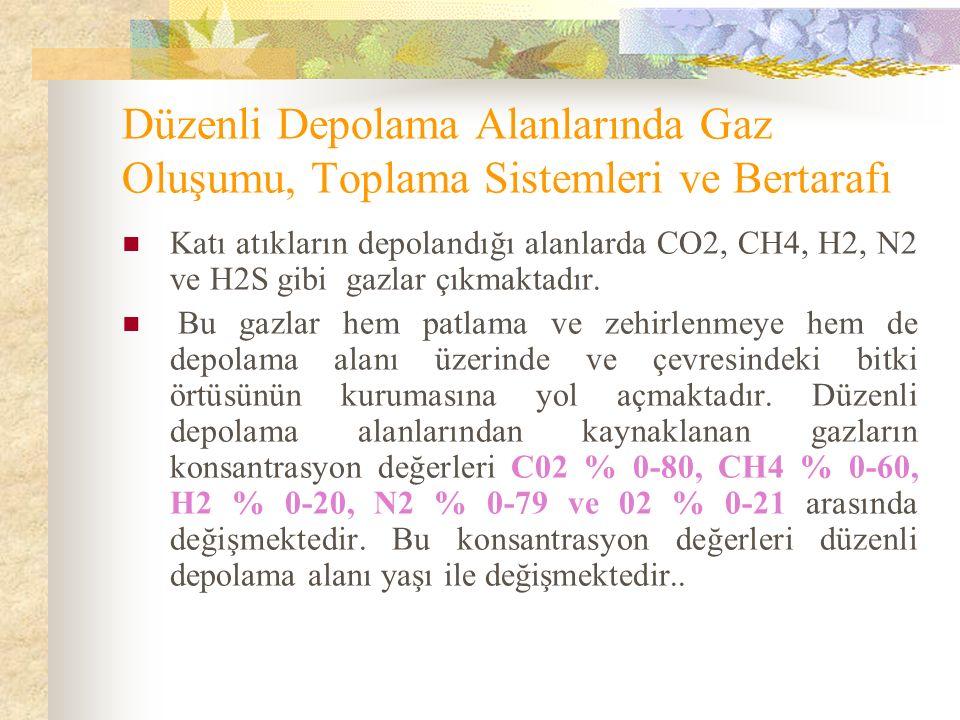 Düzenli Depolama Alanlarında Gaz Oluşumu, Toplama Sistemleri ve Bertarafı Katı atıkların depolandığı alanlarda CO2, CH4, H2, N2 ve H2S gibi gazlar çıkmaktadır.
