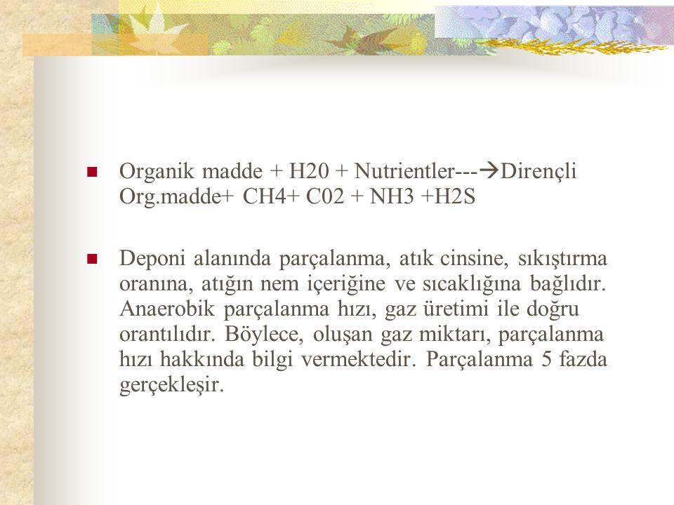 Organik madde + H20 + Nutrientler---  Dirençli Org.madde+ CH4+ C02 + NH3 +H2S Deponi alanında parçalanma, atık cinsine, sıkıştırma oranına, atığın nem içeriğine ve sıcaklığına bağlıdır.