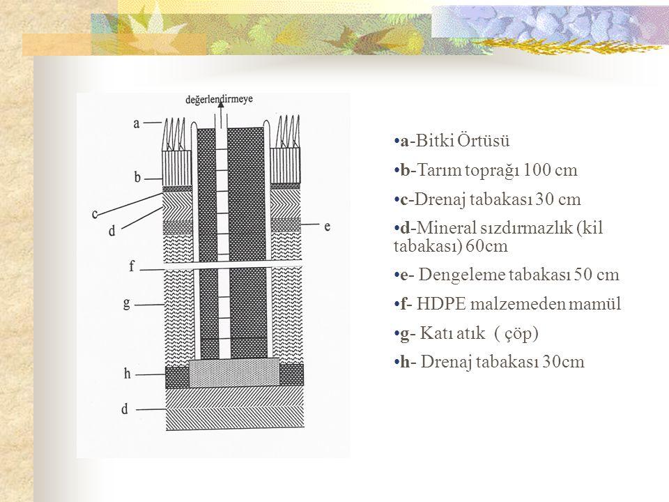 a-Bitki Örtüsü b-Tarım toprağı 100 cm c-Drenaj tabakası 30 cm d-Mineral sızdırmazlık (kil tabakası) 60cm e- Dengeleme tabakası 50 cm f- HDPE malzemeden mamül g- Katı atık ( çöp) h- Drenaj tabakası 30cm