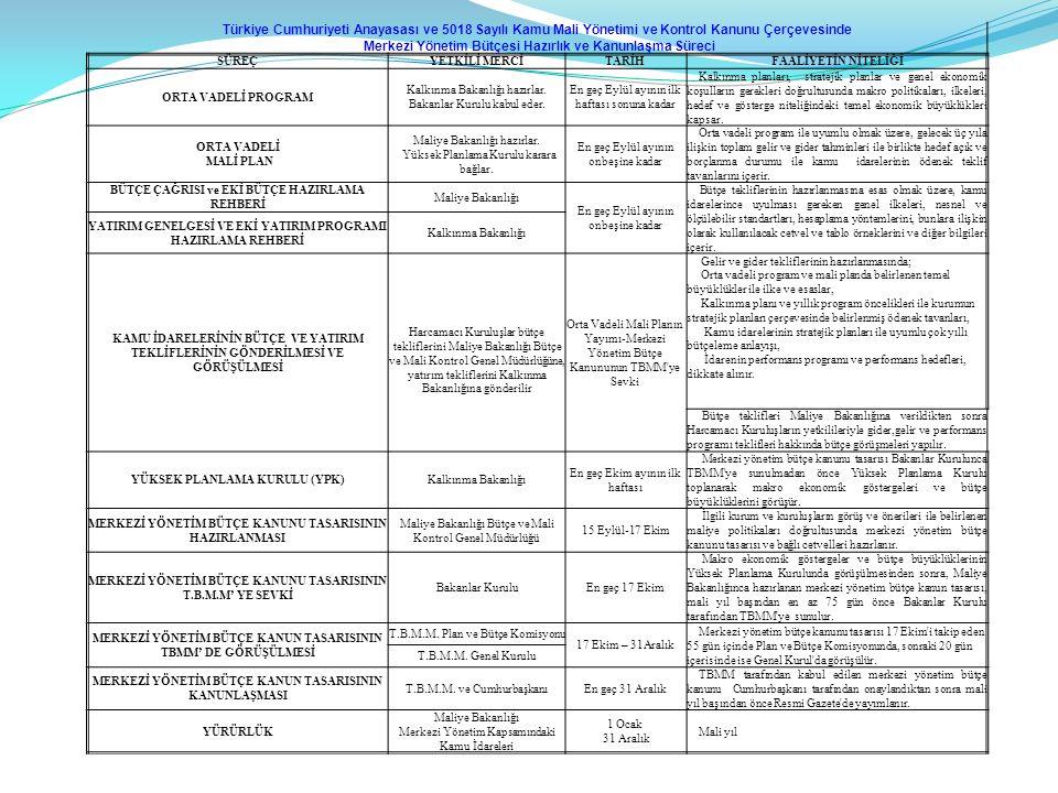 Türkiye Cumhuriyeti Anayasası ve 5018 Sayılı Kamu Mali Yönetimi ve Kontrol Kanunu Çerçevesinde Merkezi Yönetim Bütçesi Hazırlık ve Kanunlaşma Süreci S