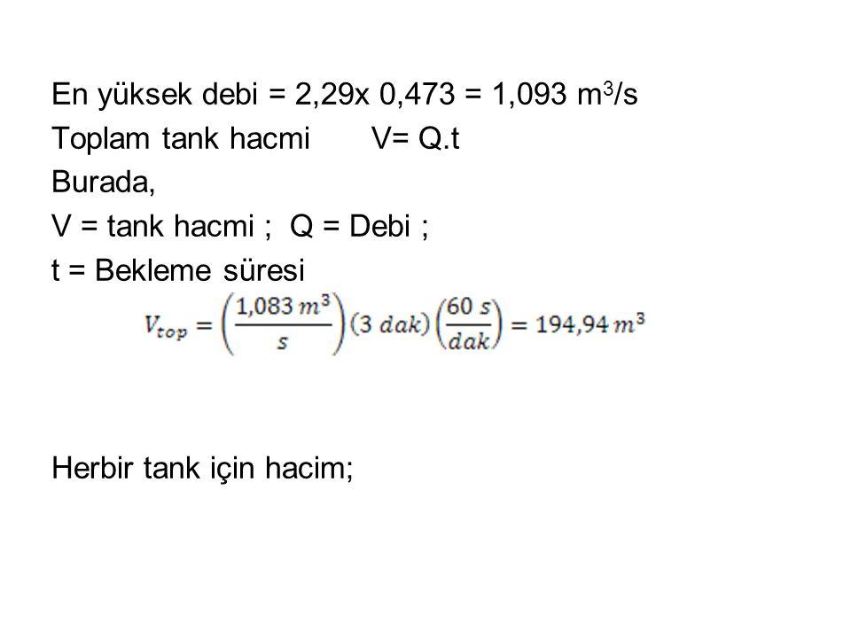 En yüksek debi = 2,29x 0,473 = 1,093 m 3 /s Toplam tank hacmi V= Q.t Burada, V = tank hacmi ; Q = Debi ; t = Bekleme süresi Herbir tank için hacim;