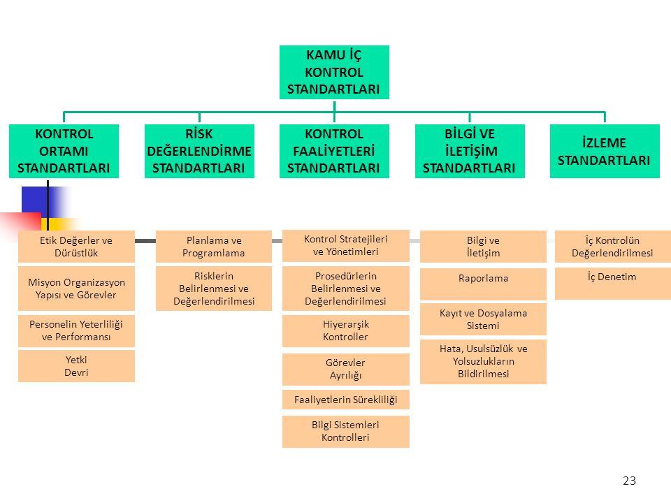 KAMU İÇ KONTROL STANDARTLARI KONTROL ORTAMI STANDARTLARI RİSK DEĞERLENDİRME STANDARTLARI KONTROL FAALİYETLERİ STANDARTLARI BİLGİ VE İLETİŞİM STANDARTLARI İZLEME STANDARTLARI Etik Değerler ve Dürüstlük Planlama ve Programlama Kontrol Stratejileri ve Yönetimleri Bilgi ve İletişim İç Kontrolün Değerlendirilmesi Misyon Organizasyon Yapısı ve Görevler Hiyerarşik Kontroller Risklerin Belirlenmesi ve Değerlendirilmesi Prosedürlerin Belirlenmesi ve Değerlendirilmesi Raporlama İç Denetim Hata, Usulsüzlük ve Yolsuzlukların Bildirilmesi Kayıt ve Dosyalama Sistemi Bilgi Sistemleri Kontrolleri Faaliyetlerin Sürekliliği Görevler Ayrılığı Personelin Yeterliliği ve Performansı Yetki Devri 23