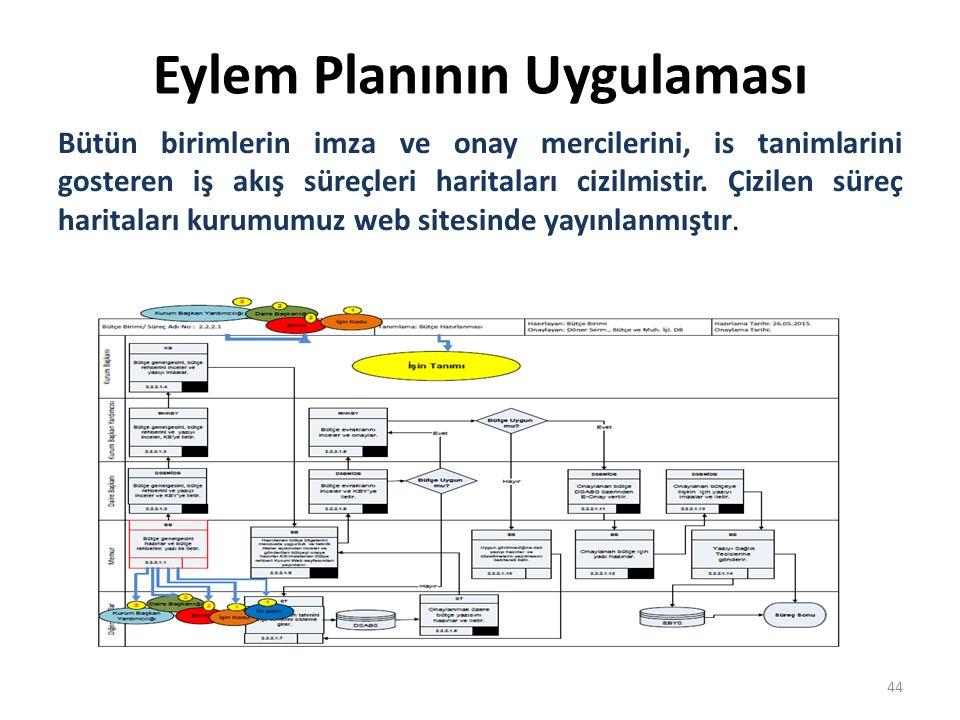 Eylem Planının Uygulaması Bütün birimlerin imza ve onay mercilerini, is tanimlarini gosteren iş akış süreçleri haritaları cizilmistir.