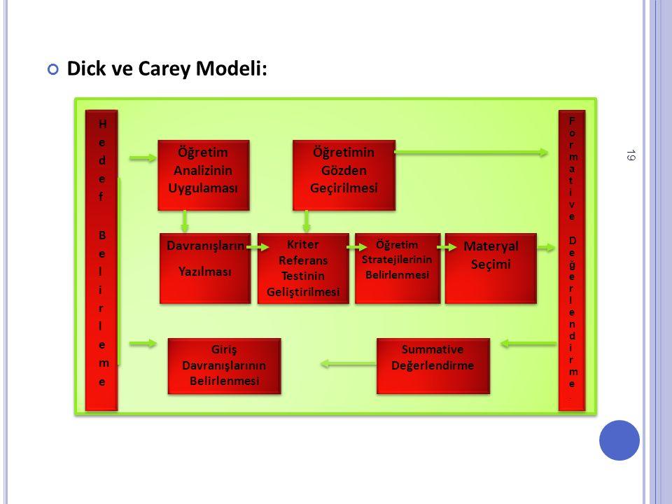 Dick ve Carey Modeli: 19 Giriş Davranışlarının Belirlenmesi Kriter Referans Testinin Geliştirilmesi Öğretim Stratejilerinin Belirlenmesi Materyal Seçimi Öğretim Analizinin Uygulaması Davranışların Yazılması Davranışların Yazılması Öğretimin Gözden Geçirilmesi Summative Değerlendirme