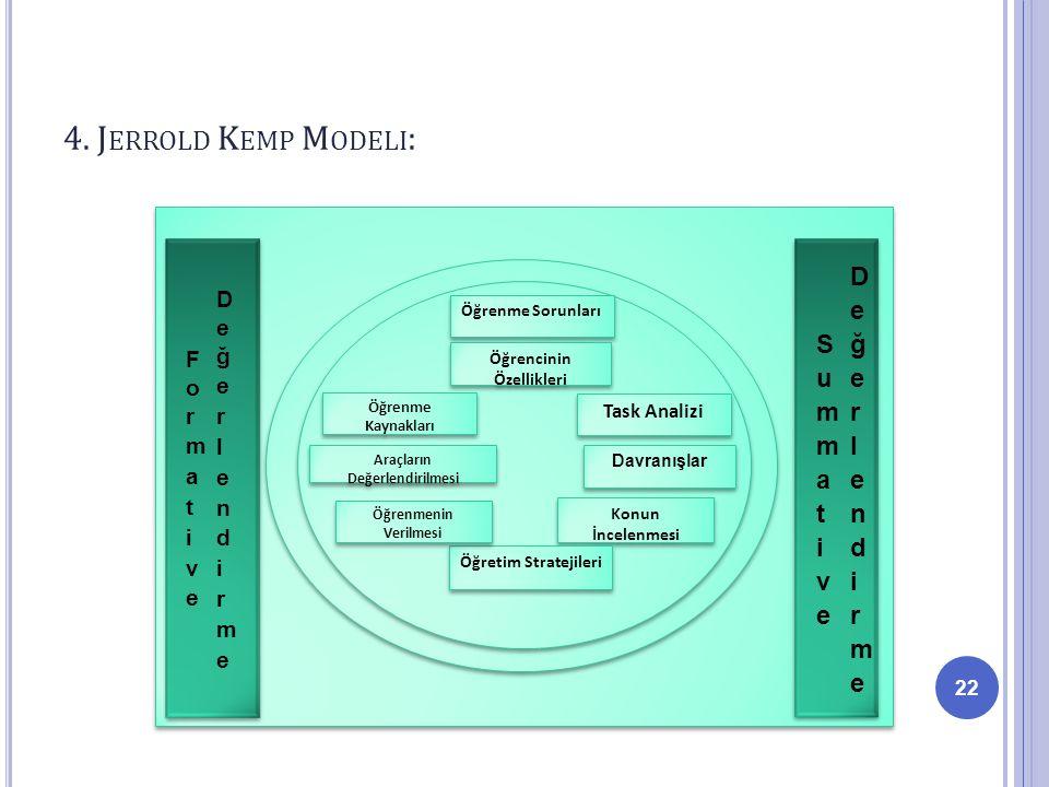 4. J ERROLD K EMP M ODELI : 22 Öğrenme Sorunları Öğrencinin Özellikleri Task Analizi Davranışlar Konun İncelenmesi Öğretim Stratejileri Öğrenmenin Ver