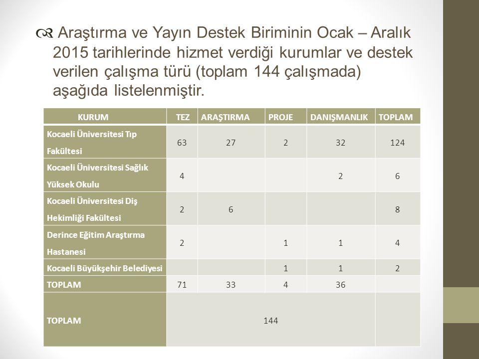  Araştırma ve Yayın Destek Biriminin Ocak – Aralık 2015 tarihlerinde hizmet verdiği kurumlar ve destek verilen çalışma türü (toplam 144 çalışmada) aş