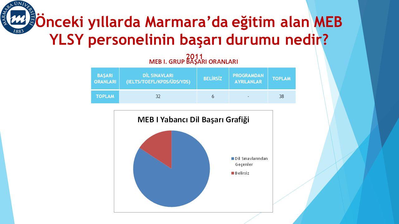 Önceki yıllarda Marmara'da eğitim alan MEB YLSY personelinin başarı durumu nedir? 2011 BAŞARI ORANLARI DİL SINAVLARI (IELTS/TOEFL/KPDS/ÜDS/YDS) BELİRS
