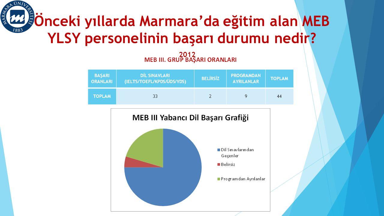 Önceki yıllarda Marmara'da eğitim alan MEB YLSY personelinin başarı durumu nedir? 2012 BAŞARI ORANLARI DİL SINAVLARI (IELTS/TOEFL/KPDS/ÜDS/YDS) BELİRS