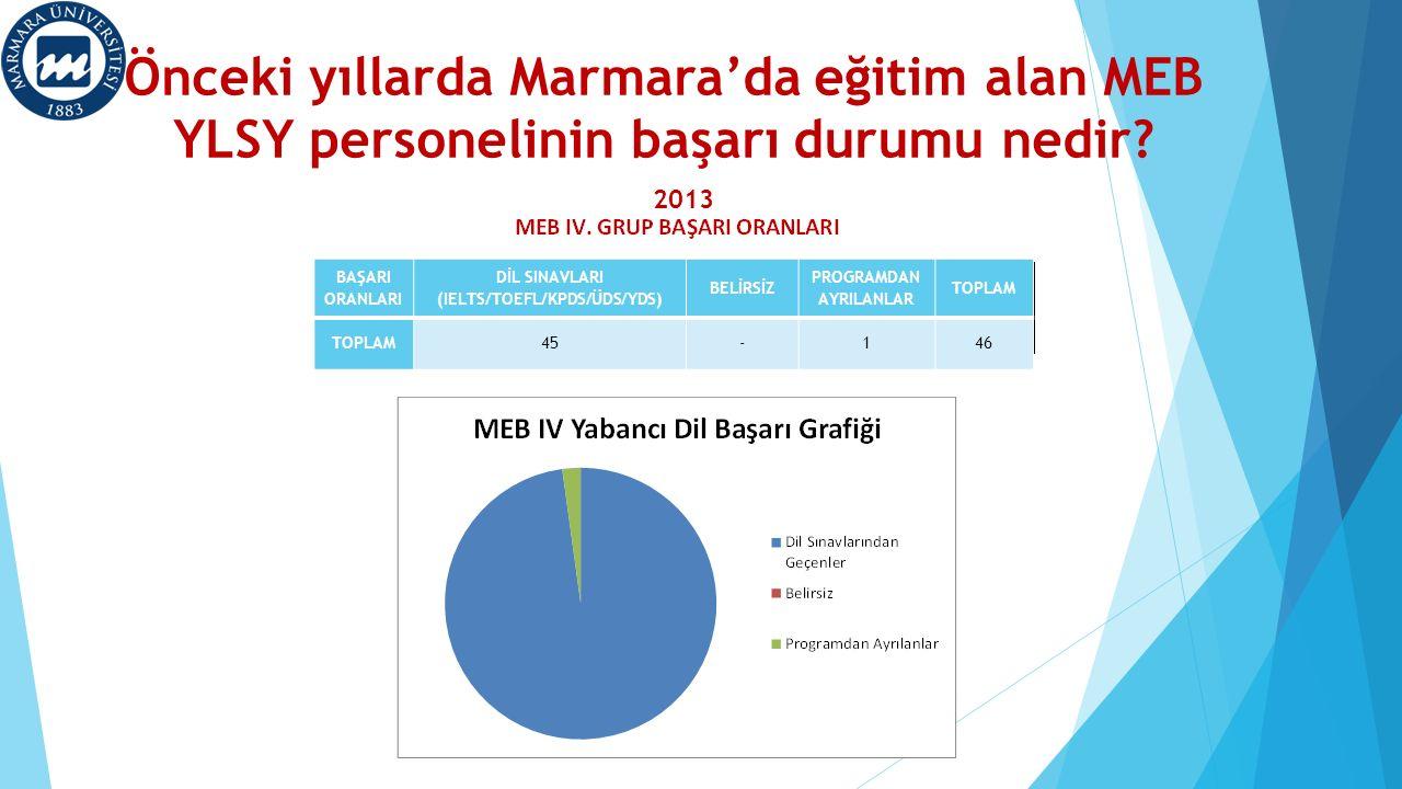 Önceki yıllarda Marmara'da eğitim alan MEB YLSY personelinin başarı durumu nedir? 2013 BAŞARI ORANLARI DİL SINAVLARI (IELTS/TOEFL/KPDS/ÜDS/YDS) BELİRS