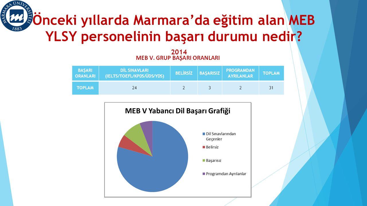 Önceki yıllarda Marmara'da eğitim alan MEB YLSY personelinin başarı durumu nedir? 2014 BAŞARI ORANLARI DİL SINAVLARI (IELTS/TOEFL/KPDS/ÜDS/YDS) BELİRS