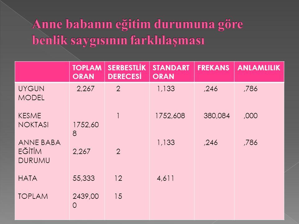 TOPLAM ORAN SERBESTLİK DERECESİ STANDART ORAN FREKANSANLAMLILIK UYGUN MODEL KESME NOKTASI ANNE BABA EĞİTİM DURUMU HATA TOPLAM 2,267 1752,60 8 2,267 55