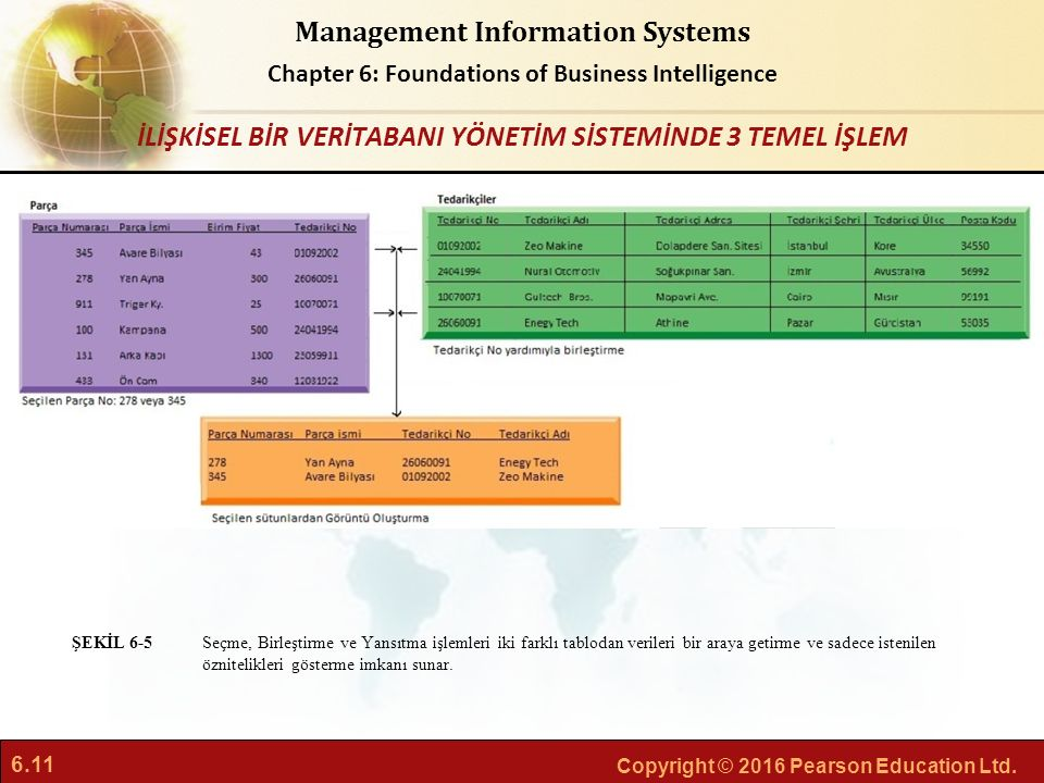 6.11 Copyright © 2016 Pearson Education Ltd. Management Information Systems Chapter 6: Foundations of Business Intelligence Seçme, Birleştirme ve Yans