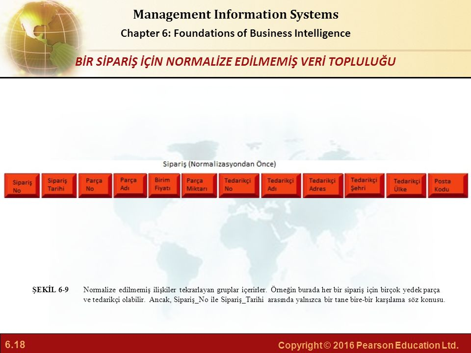 6.18 Copyright © 2016 Pearson Education Ltd. Management Information Systems Chapter 6: Foundations of Business Intelligence Normalize edilmemiş ilişki
