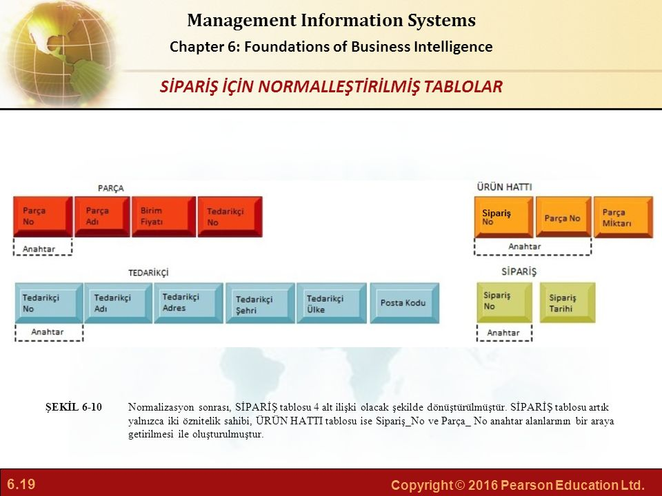 6.19 Copyright © 2016 Pearson Education Ltd. Management Information Systems Chapter 6: Foundations of Business Intelligence Normalizasyon sonrası, SİP