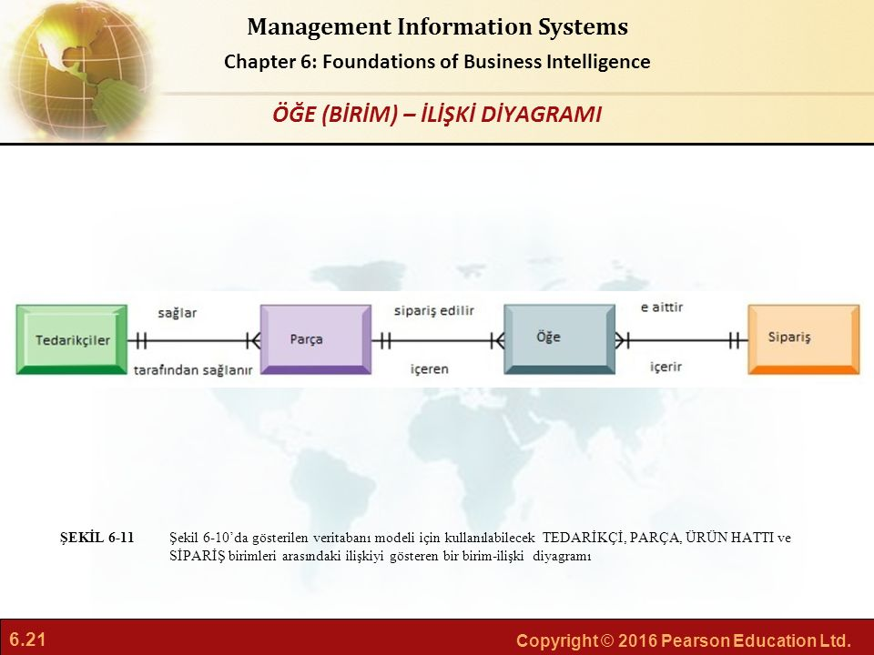 6.21 Copyright © 2016 Pearson Education Ltd. Management Information Systems Chapter 6: Foundations of Business Intelligence Şekil 6-10'da gösterilen v
