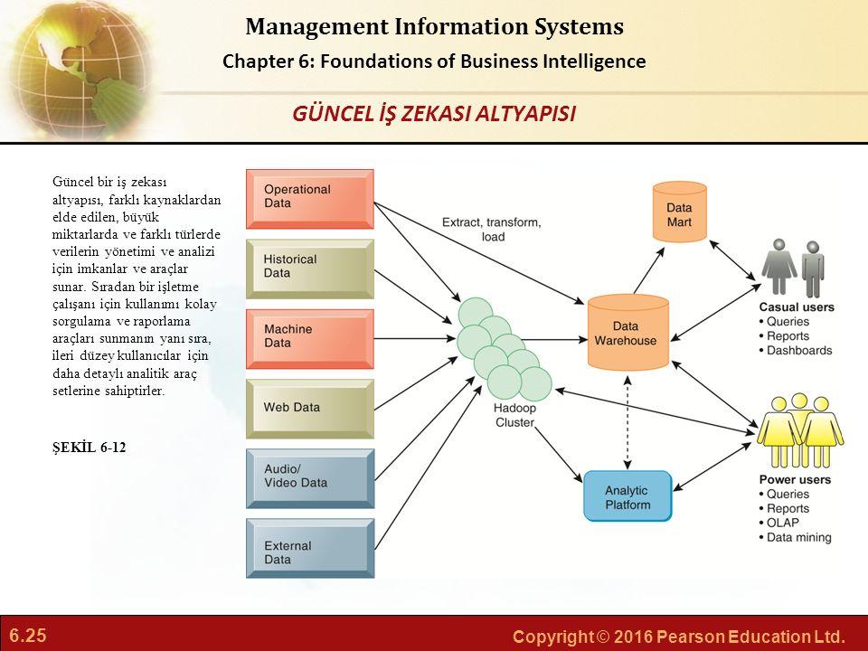 6.25 Copyright © 2016 Pearson Education Ltd. Management Information Systems Chapter 6: Foundations of Business Intelligence Güncel bir iş zekası altya