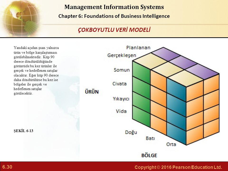 6.30 Copyright © 2016 Pearson Education Ltd. Management Information Systems Chapter 6: Foundations of Business Intelligence Yandaki açıdan şuan yalnız