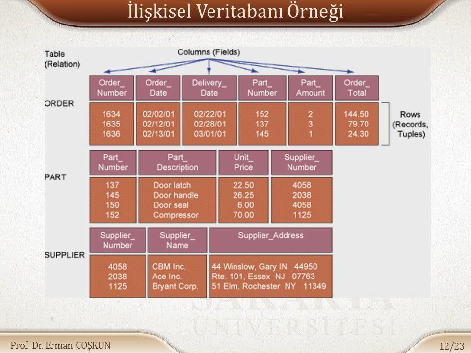 Prof. Dr. Erman COŞKUN İlişkisel Veritabanı Örneği 12/23