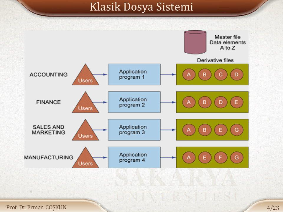 Prof. Dr. Erman COŞKUN Klasik Dosya Sistemi 4/23