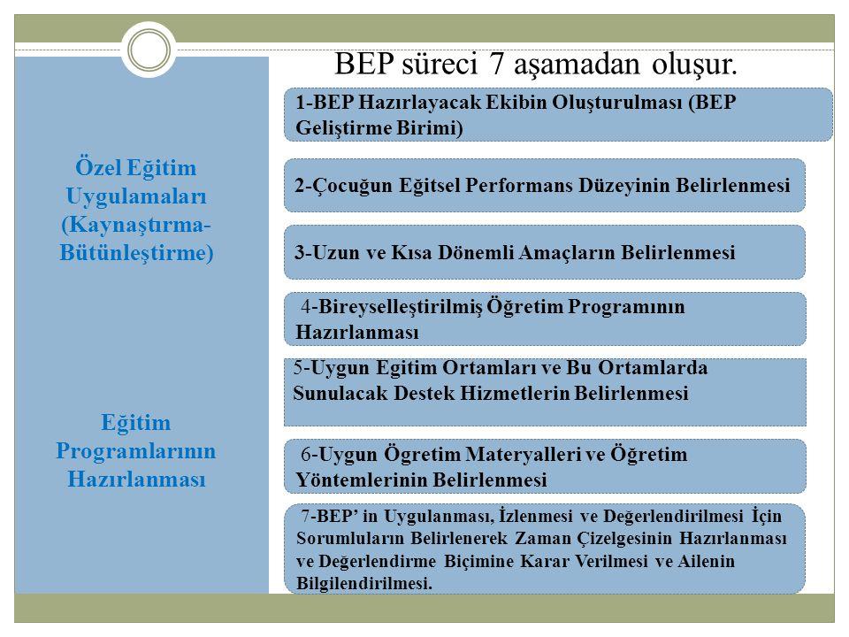 Özel Eğitim Uygulamaları (Kaynaştırma- Bütünleştirme) Eğitim Programlarının Hazırlanması BEP süreci 7 aşamadan oluşur.
