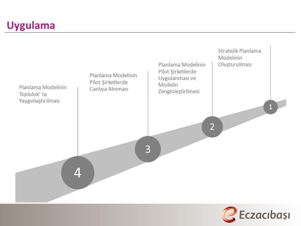 Uygulama Stratejik Planlama Modelinin Oluşturulması 4 3 2 1 Planlama Modelinin Pilot Şirketlerde Uygulanması ve Modelin Zenginleştirilmesi Planlama Modelinin Pilot Şirketlerde Canlıya Alınması Planlama Modelinin Topluluk' ta Yaygınlaştırılması