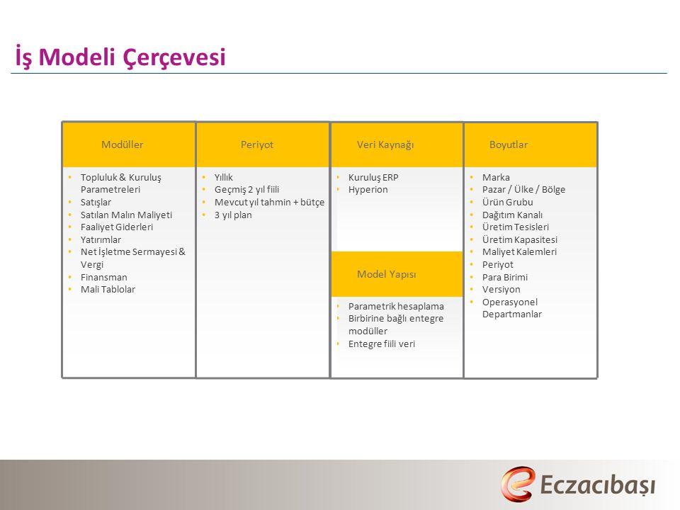 İş Modeli Çerçevesi Topluluk & Kuruluş Parametreleri Satışlar Satılan Malın Maliyeti Faaliyet Giderleri Yatırımlar Net İşletme Sermayesi & Vergi Finansman Mali Tablolar Kuruluş ERP Hyperion Parametrik hesaplama Birbirine bağlı entegre modüller Entegre fiili veri Marka Pazar / Ülke / Bölge Ürün Grubu Dağıtım Kanalı Üretim Tesisleri Üretim Kapasitesi Maliyet Kalemleri Periyot Para Birimi Versiyon Operasyonel Departmanlar Yıllık Geçmiş 2 yıl fiili Mevcut yıl tahmin + bütçe 3 yıl plan Modüller PeriyotVeri KaynağıBoyutlar Model Yapısı