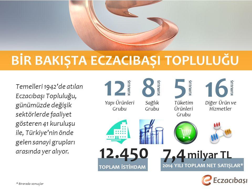 Temelleri 1942'de atılan Eczacıbaşı Topluluğu, günümüzde değişik sektörlerde faaliyet gösteren 41 kuruluşu ile, Türkiye'nin önde gelen sanayi grupları arasında yer alıyor.
