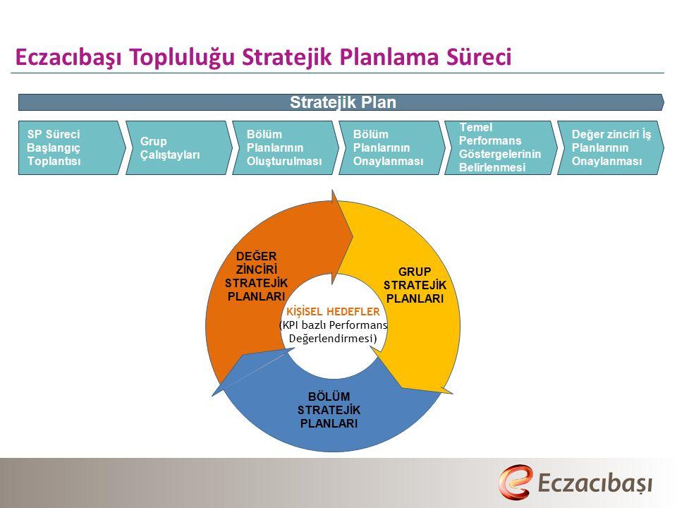 Eczacıbaşı Topluluğu Stratejik Planlama Süreci SP Süreci Başlangıç Toplantısı Grup Çalıştayları Bölüm Planlarının Onaylanması Değer zinciri İş Planlarının Onaylanması Temel Performans Göstergelerinin Belirlenmesi Stratejik Plan Bölüm Planlarının Oluşturulması GRUP STRATEJİK PLANLARI DEĞER ZİNCİRİ STRATEJİK PLANLARI BÖLÜM STRATEJİK PLANLARI KİŞİSEL HEDEFLER (KPI bazlı Performans Değerlendirmesi)