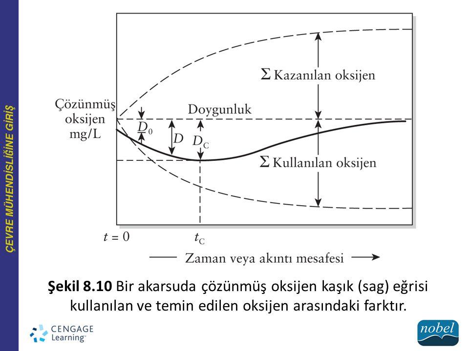 Şekil 8.10 Bir akarsuda çözünmüş oksijen kaşık (sag) eğrisi kullanılan ve temin edilen oksijen arasındaki farktır.