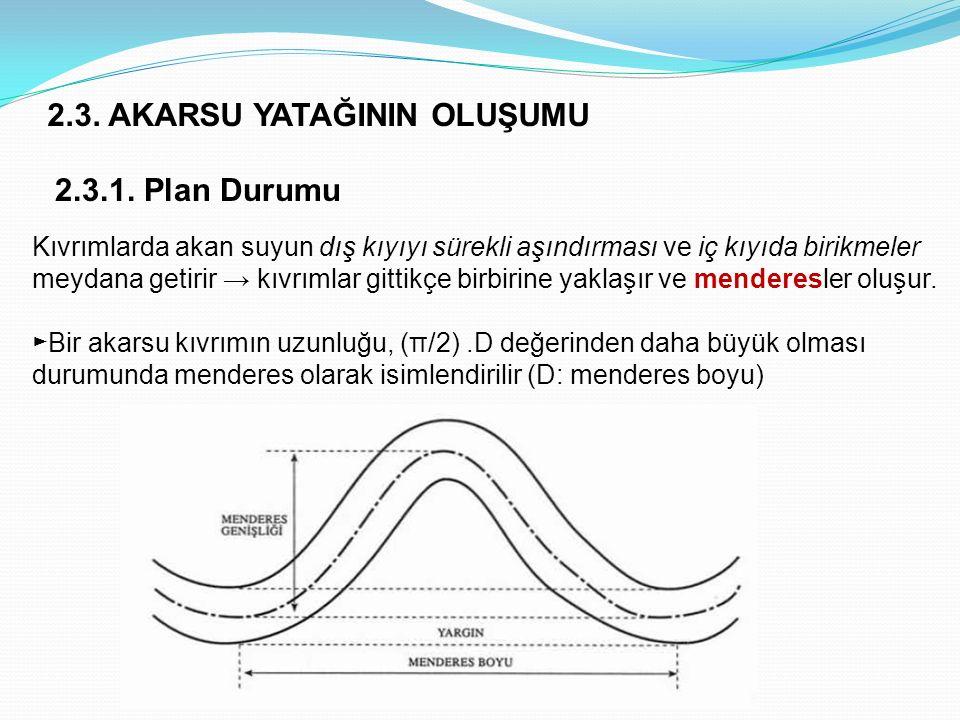 2.3. AKARSU YATAĞININ OLUŞUMU 2.3.1. Plan Durumu Kıvrımlarda akan suyun dış kıyıyı sürekli aşındırması ve iç kıyıda birikmeler meydana getirir → kıvrı