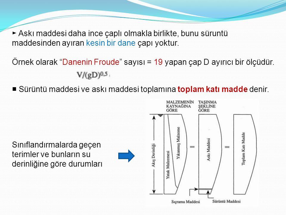 """► Askı maddesi daha ince çaplı olmakla birlikte, bunu süruntü maddesinden ayıran kesin bir dane çapı yoktur. Örnek olarak """"Danenin Froude"""" sayısı = 19"""