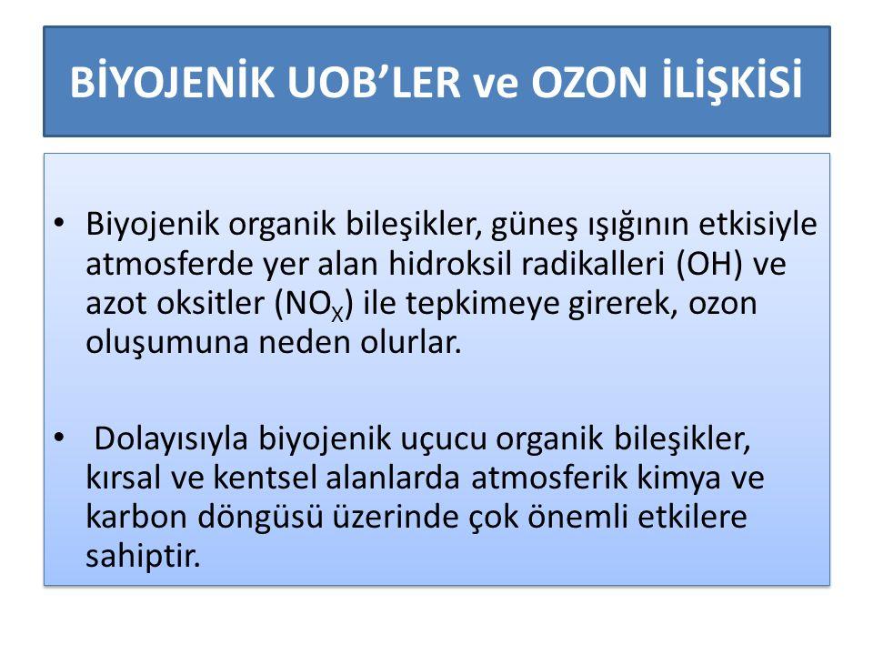 BİYOJENİK UOB'LER ve OZON İLİŞKİSİ Biyojenik organik bileşikler, güneş ışığının etkisiyle atmosferde yer alan hidroksil radikalleri (OH) ve azot oksitler (NO X ) ile tepkimeye girerek, ozon oluşumuna neden olurlar.