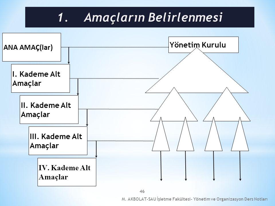 46 M. AKBOLAT-SAU İşletme Fakültesi- Yönetim ve Organizasyon Ders Notları ANA AMAÇ(lar) I. Kademe Alt Amaçlar II. Kademe Alt Amaçlar III. Kademe Alt A