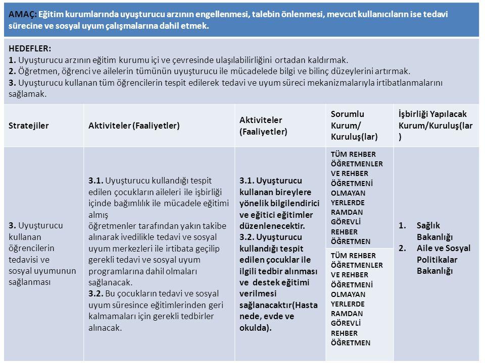 AMAÇ: Eğitim kurumlarında uyuşturucu arzının engellenmesi, talebin önlenmesi, mevcut kullanıcıların ise tedavi sürecine ve sosyal uyum çalışmalarına d