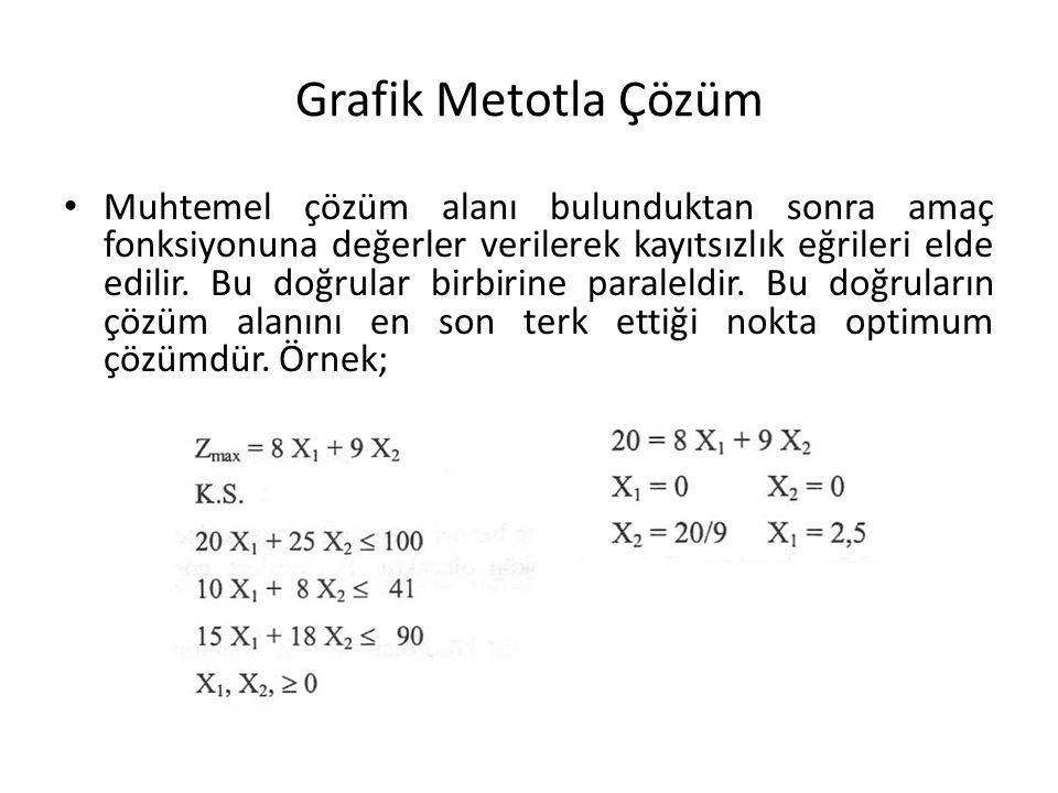 Grafik Metotla Çözüm Muhtemel çözüm alanı bulunduktan sonra amaç fonksiyonuna değerler verilerek kayıtsızlık eğrileri elde edilir. Bu doğrular birbiri