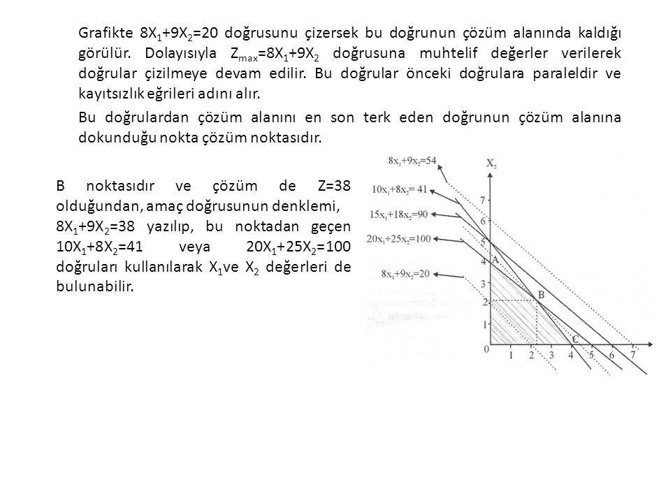 Grafikte 8X 1 +9X 2 =20 doğrusunu çizersek bu doğrunun çözüm alanında kaldığı görülür. Dolayısıyla Z max =8X 1 +9X 2 doğrusuna muhtelif değerler veril