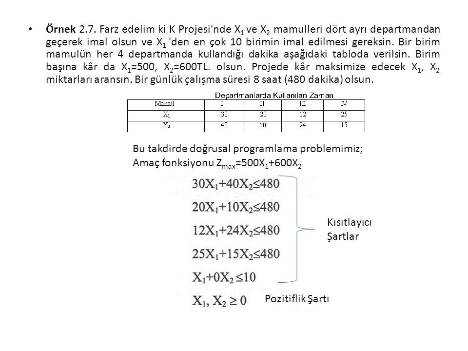 Örnek 2.7. Farz edelim ki K Projesi'nde X 1 ve X 2 mamulleri dört ayrı departmandan geçerek imal olsun ve X 1 'den en çok 10 birimin imal edilmesi ger