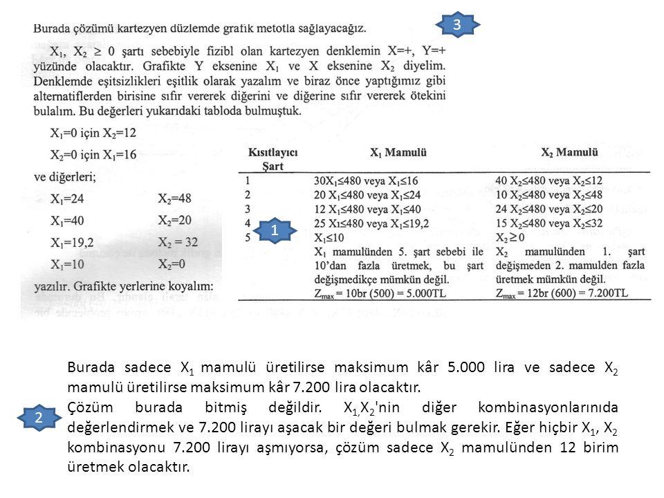 Burada sadece X 1 mamulü üretilirse maksimum kâr 5.000 lira ve sadece X 2 mamulü üretilirse maksimum kâr 7.200 lira olacaktır. Çözüm burada bitmiş değ