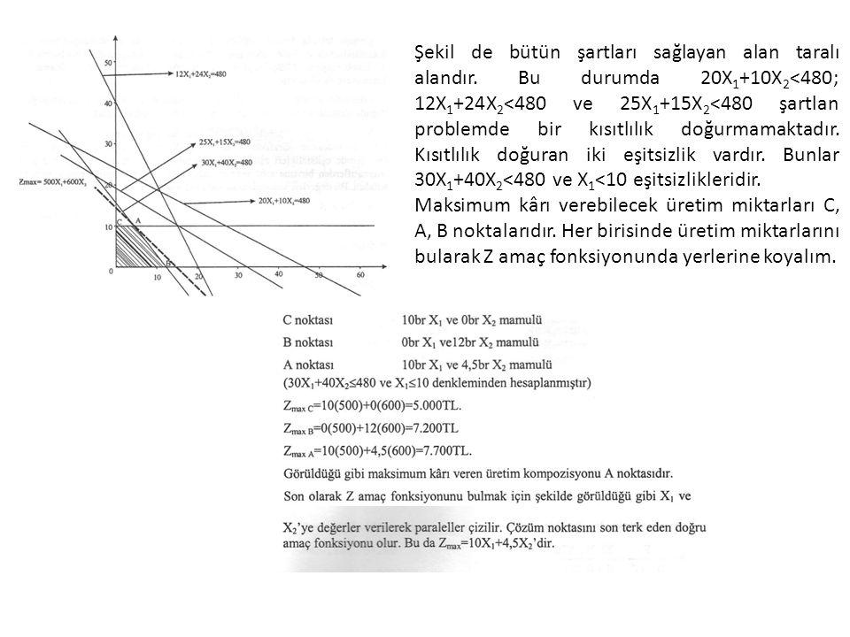 Şekil de bütün şartları sağlayan alan taralı alandır. Bu durumda 20X 1 +10X 2 <480; 12X 1 +24X 2 <480 ve 25X 1 +15X 2 <480 şartlan problemde bir kısıt