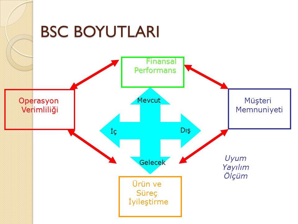 BSC BOYUTLARI FinansalPerformans Müşteri MemnuniyetiOperasyonVerimliliği Ürün ve Süreç İyileştirme Mevcut Gelecek İç Dış Uyum Yayılım Ölçüm