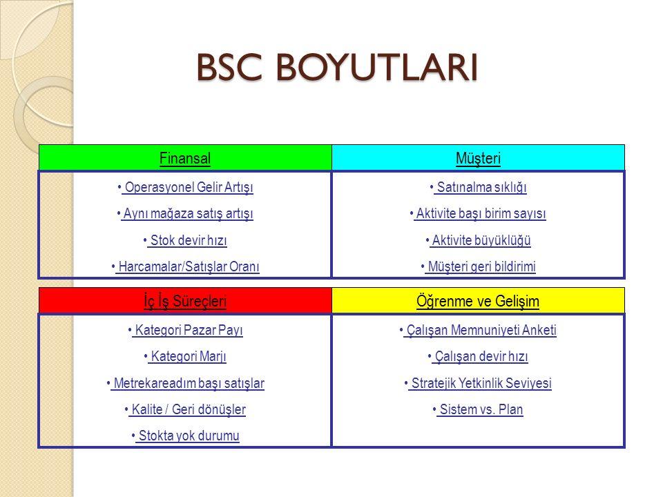 BSC BOYUTLARI FinansalMüşteri Operasyonel Gelir Artışı Aynı mağaza satış artışı Stok devir hızı Harcamalar/Satışlar Oranı Satınalma sıklığı Aktivite b